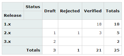 Pivot Table — Count of Requirements with Given State per Release