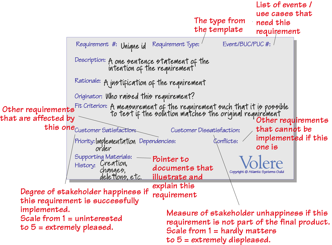 Volere Requirements Shell