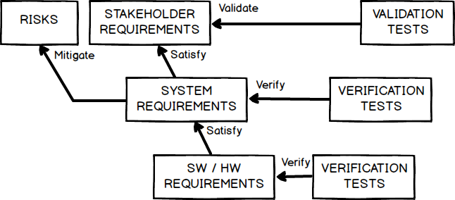 Requirements Projects | ReqView Documentation