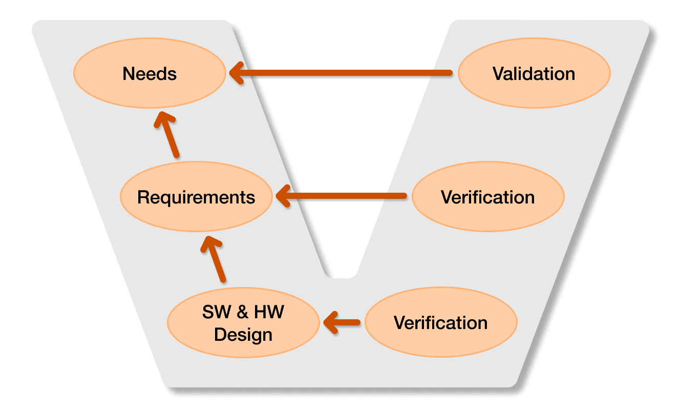 ReqView — V-Model of Software and Systems Development Process